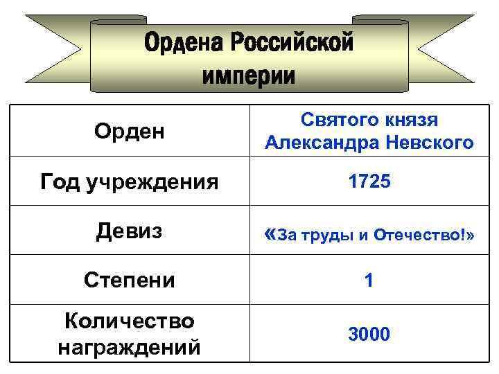 Ордена Российской империи Орден Святого князя Александра Невского Год учреждения 1725 Девиз «За труды