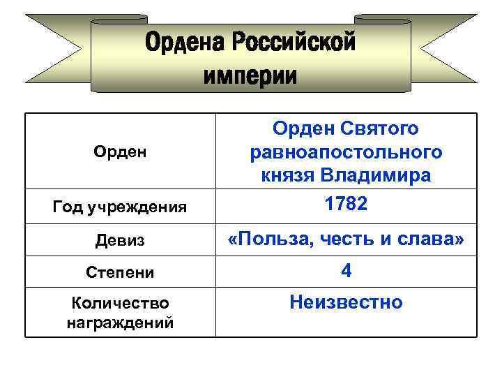 Ордена Российской империи Год учреждения Орден Святого равноапостольного князя Владимира 1782 Девиз «Польза, честь