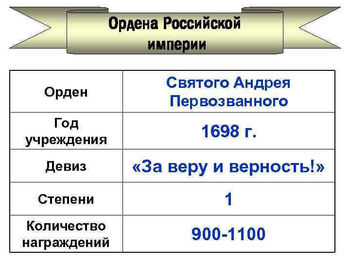 Ордена Российской империи Орден Святого Андрея Первозванного Год учреждения 1698 г. Девиз «За веру