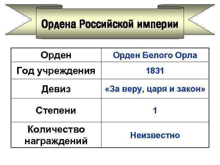 Ордена Российской империи Орден Белого Орла Год учреждения 1831 Девиз «За веру, царя и