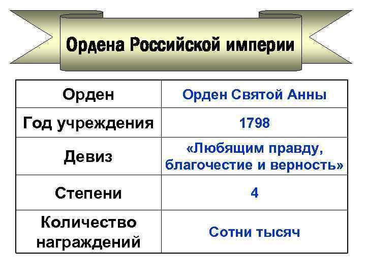 Ордена Российской империи Орден Святой Анны Год учреждения 1798 Девиз «Любящим правду, благочестие и