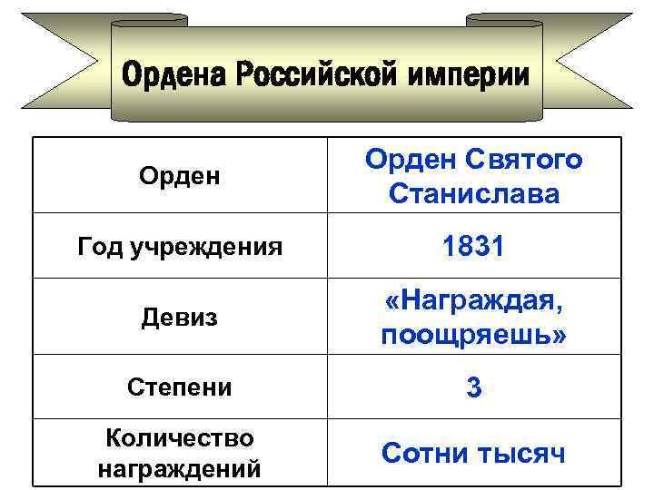 Ордена Российской империи Орден Святого Станислава Год учреждения 1831 Девиз «Награждая, поощряешь» Степени 3