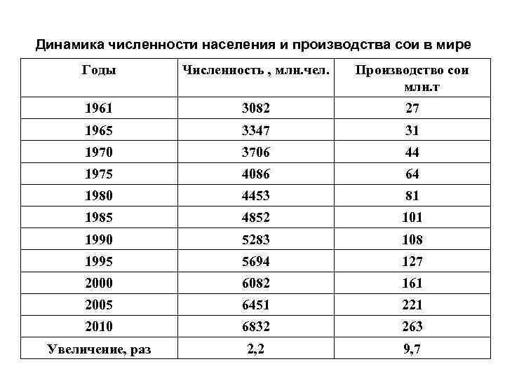 Динамика численности населения и производства сои в мире Годы Численность , млн. чел. Производство