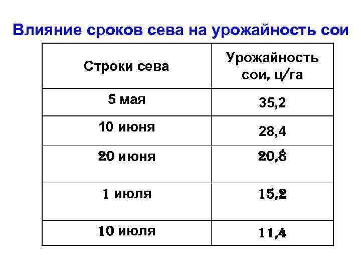 Влияние сроков сева на урожайность сои Строки сева Урожайность сои, ц/га 5 мая 35,