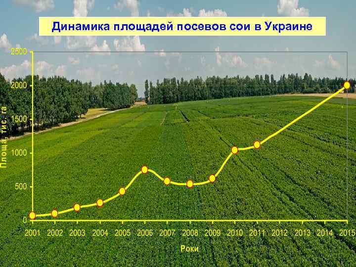 Динамика площадей посевов сои в Украине