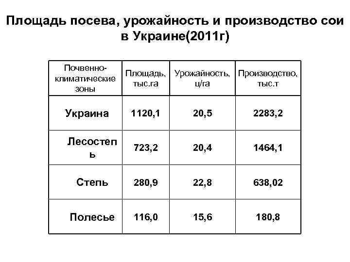 Площадь посева, урожайность и производство сои в Украине(2011 г) Почвенноклиматические зоны Площадь, Урожайность, Производство,