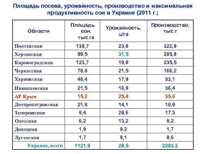 Площадь посева, урожайность, производство и максимальная продуктивность сои в Украине (2011 г. ) Площадь
