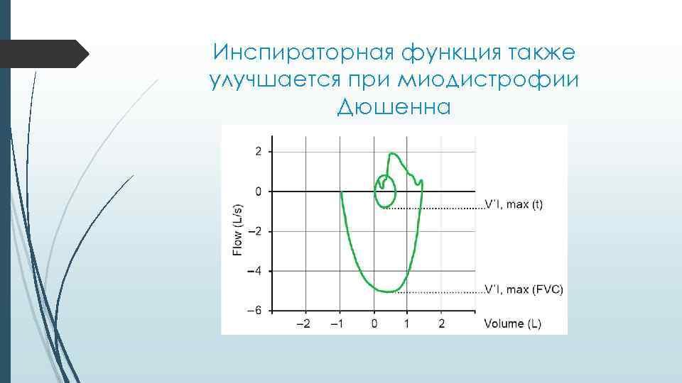 Инспираторная функция также улучшается при миодистрофии Дюшенна