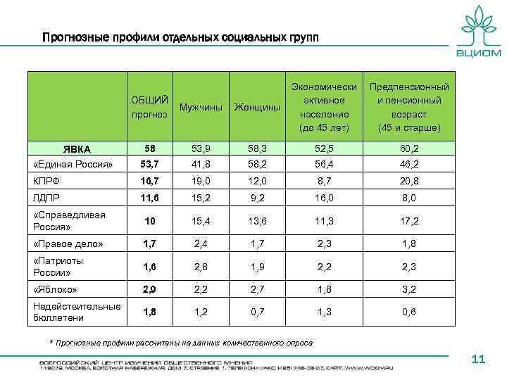 Прогнозные профили отдельных социальных групп Экономически Предпенсионный активное и пенсионный население возраст (до 45