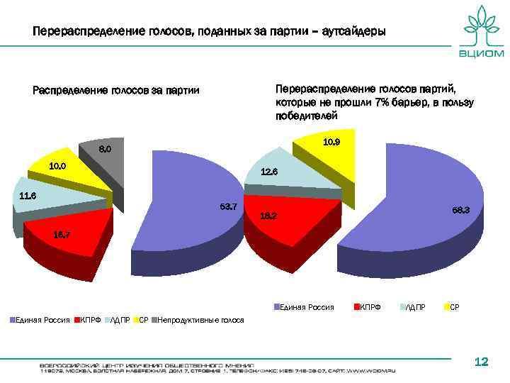 Перераспределение голосов, поданных за партии – аутсайдеры Перераспределение голосов партий, которые не прошли 7%