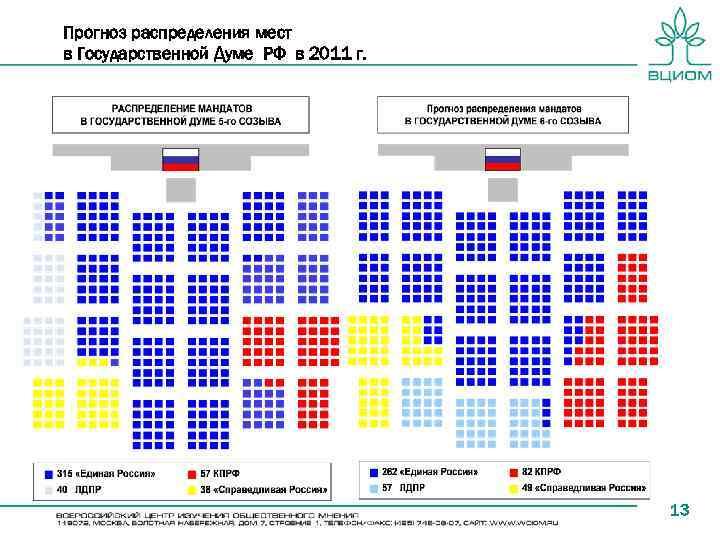 Прогноз распределения мест в Государственной Думе РФ в 2011 г. 13