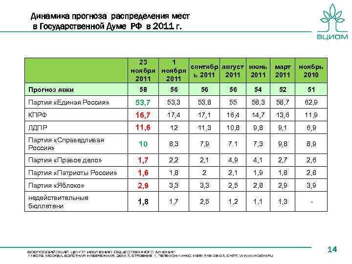Динамика прогноза распределения мест в Государственной Думе РФ в 2011 г. 23 1 cентябр