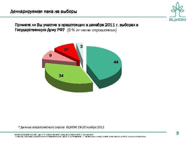 Декларируемая явка на выборы Примете ли Вы участие в предстоящих в декабре 2011 г.