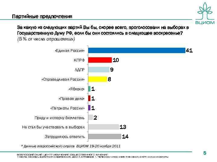 Партийные предпочтения За какую из следующих партий Вы бы, скорее всего, проголосовали на выборах