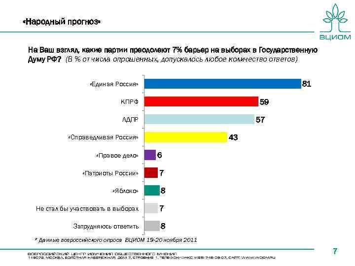 «Народный прогноз» На Ваш взгляд, какие партии преодолеют 7% барьер на выборах в