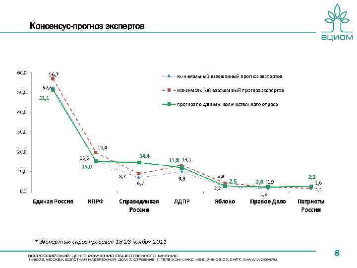 Консенсус-прогноз экспертов * Экспертный опрос проведен 18 -23 ноября 2011 8