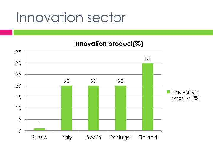 Innovation sector Innovation product(%) 35 30 30 25 20 20 Innovation product(%) 15 10