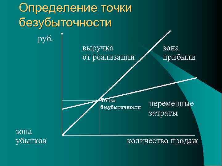 Определение точки безубыточности руб. выручка от реализации Точка безубыточности зона убытков зона прибыли переменные