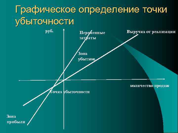 Графическое определение точки убыточности руб. Переменные затраты Выручка от реализации Зона убытков количество продаж