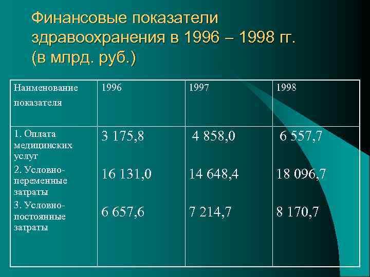 Финансовые показатели здравоохранения в 1996 1998 гг. (в млрд. руб. ) Наименование показателя 1996