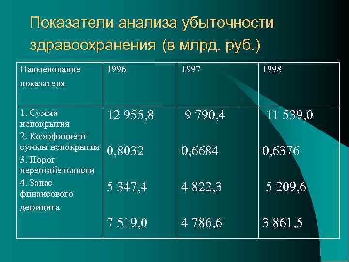 Показатели анализа убыточности здравоохранения (в млрд. руб. ) Наименование показателя 1996 1997 1998 1.