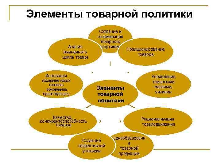 Элементы товарной политики Анализ жизненного цикла товара Создание и оптимизация товарного ассортимента Позиционирование товаров