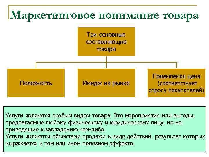 Маркетинговое понимание товара Три основные составляющие товара Полезность Имидж на рынке Приемлемая цена (соответствует