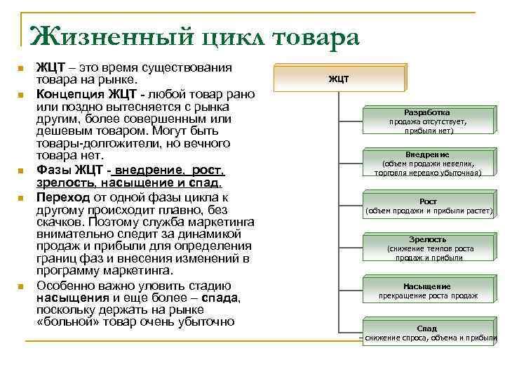 Жизненный цикл товара n n n ЖЦТ – это время существования товара на рынке.