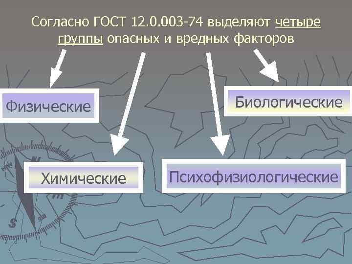 Согласно ГОСТ 12. 0. 003 74 выделяют четыре группы опасных и вредных факторов Физические