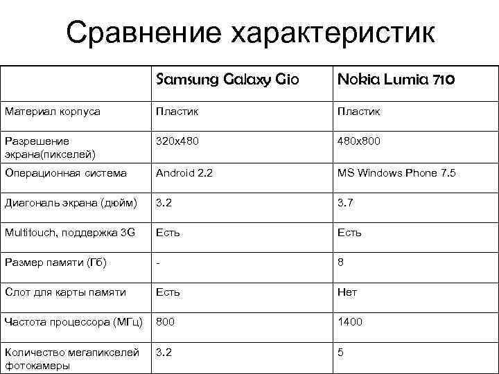 Сравнение характеристик Samsung Galaxy Gio Nokia Lumia 710 Материал корпуса Пластик Разрешение экрана(пикселей) 320