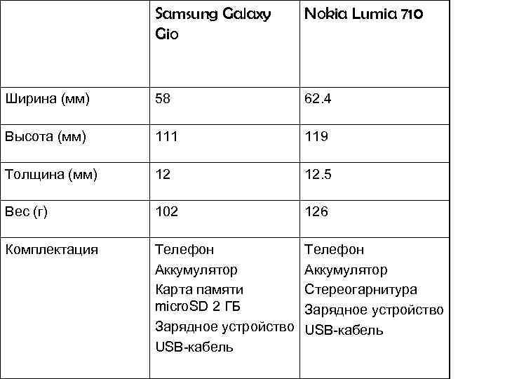 Samsung Galaxy Gio Nokia Lumia 710 Ширина (мм) 58 62. 4 Высота (мм) 111