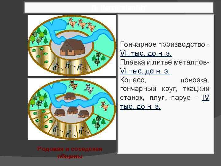5. Неолитнеолит Гончарное производство VII тыс. до н. э. Плавка и литье металлов. VI