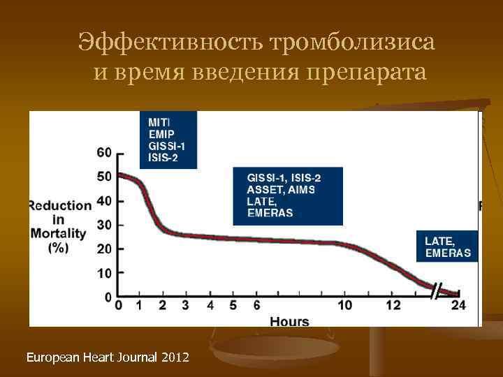 Эффективность тромболизиса и время введения препарата European Heart Journal 2012