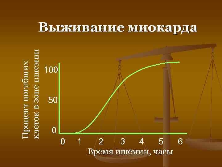 Процент погибших клеток в зоне ишемии Выживание миокарда 100 50 0 0 1 2