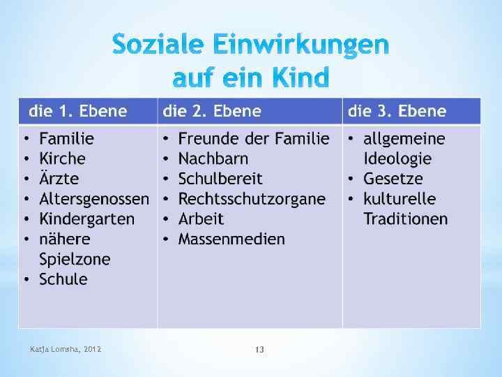 Soziale Einwirkungen auf ein Kind Katja Lomsha, 2012 13
