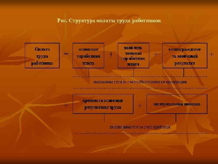 Рис. Структура оплаты труда работников