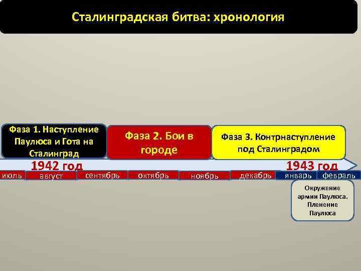 Сталинградская битва: хронология Фаза 1. Наступление Паулюса и Гота на Сталинград июль 1942 год