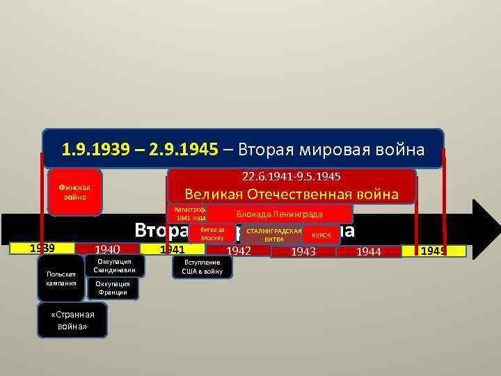 1. 9. 1939 – 2. 9. 1945 – Вторая мировая война 22. 6. 1941