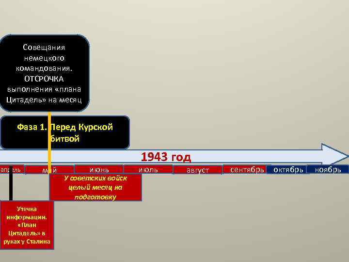 Совещания немецкого командования. ОТСРОЧКА выполнения «плана Цитадель» на месяц Фаза 1. Перед Курской битвой