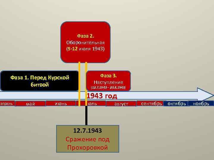 Фаза 2. Оборонительная (5 -12 июля 1943) Фаза 1. Перед Курской битвой апрель май