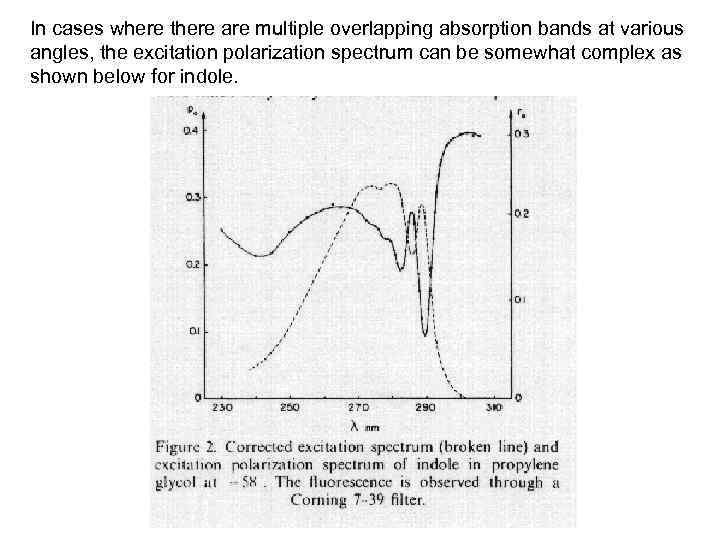 In cases where there are multiple overlapping absorption bands at various angles, the excitation