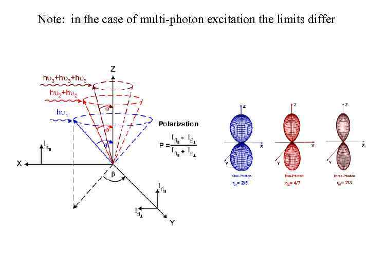Note: in the case of multi-photon excitation the limits differ