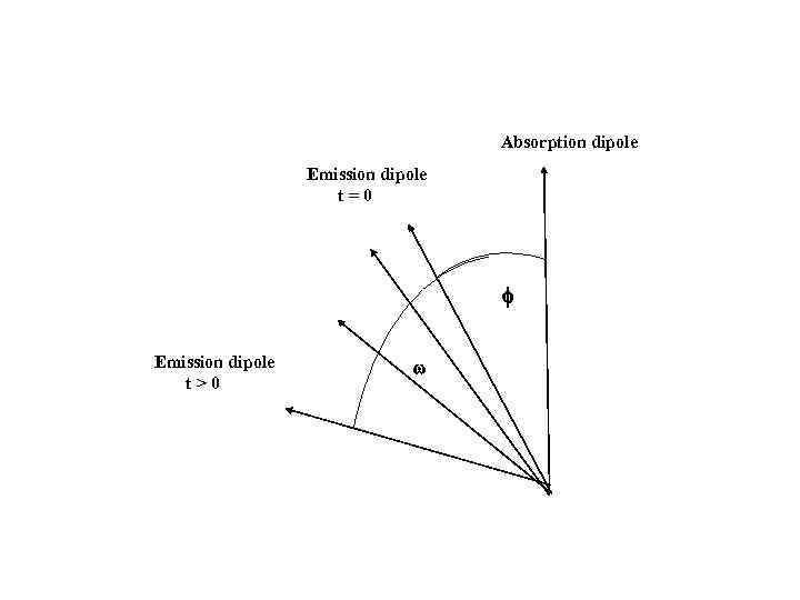 Absorption dipole Emission dipole t=0 Emission dipole t>0