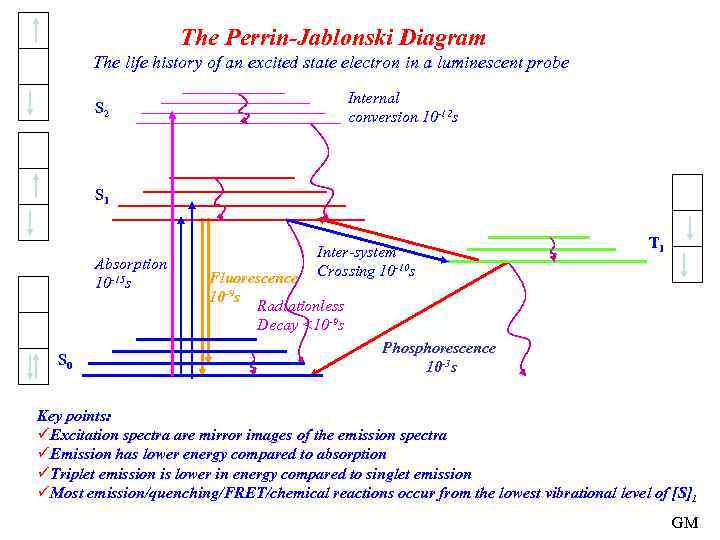 The Perrin-Jablonski Diagram The life history of an excited state electron in a luminescent