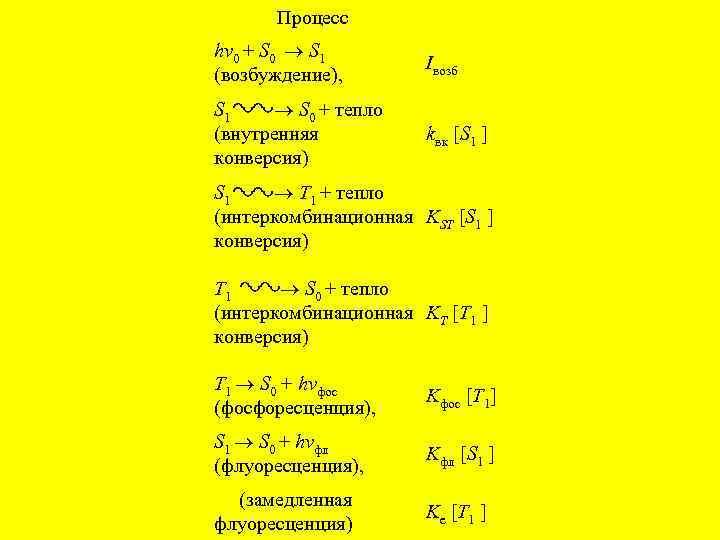 Процесс hv 0 + S 0 S 1 (возбуждение), Iвозб S 1 ◠◡◠◡ S