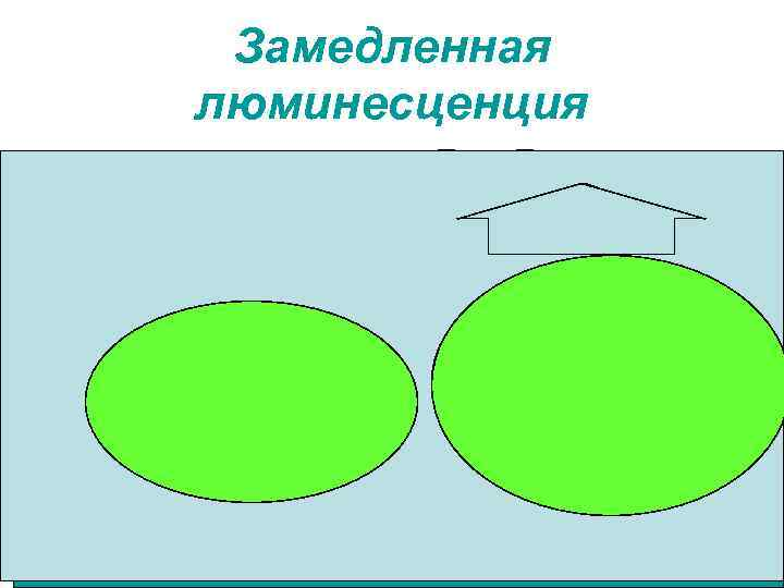Замедленная люминесценция • Типа П