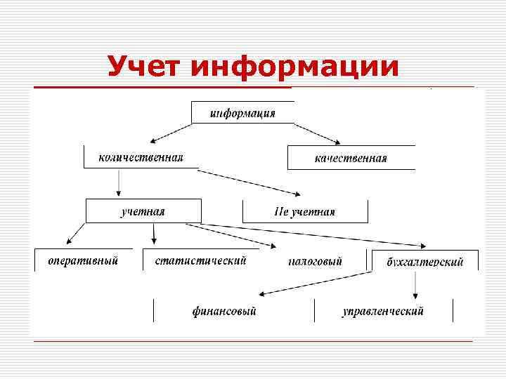 Учет информации
