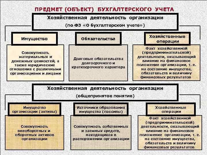 ПРЕДМЕТ (ОБЪЕКТ) БУХГАЛТЕРСКОГО УЧЕТА Хозяйственная деятельность организации (по ФЗ «О бухгалтерском учете» ) Имущество