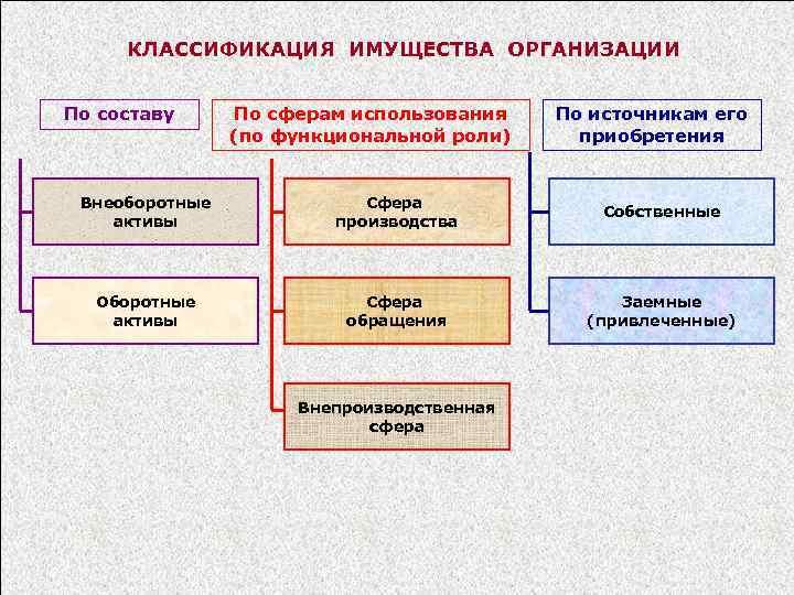 КЛАССИФИКАЦИЯ ИМУЩЕСТВА ОРГАНИЗАЦИИ По составу По сферам использования (по функциональной роли) По источникам его