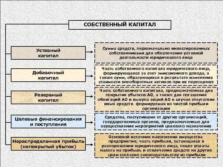 СОБСТВЕННЫЙ КАПИТАЛ Уставный капитал Сумма средств, первоначально инвестированных собственниками для обеспечения уставной деятельности юридического